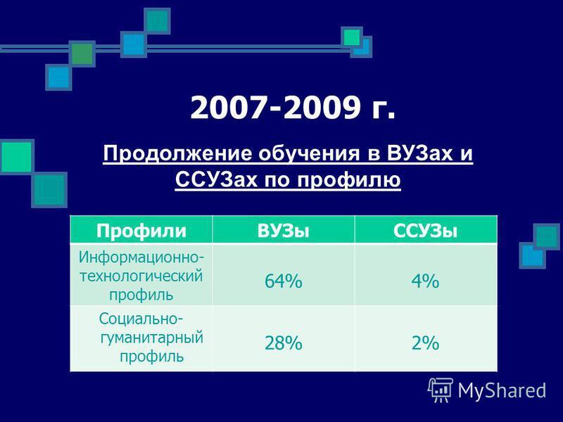 2007-2009 г. Профили ВУЗыССУЗы Информационно- технологический профиль 64%4% Социально- гуманитарный профиль 28%2% Продолжение обучения в ВУЗах и ССУЗах по профилю