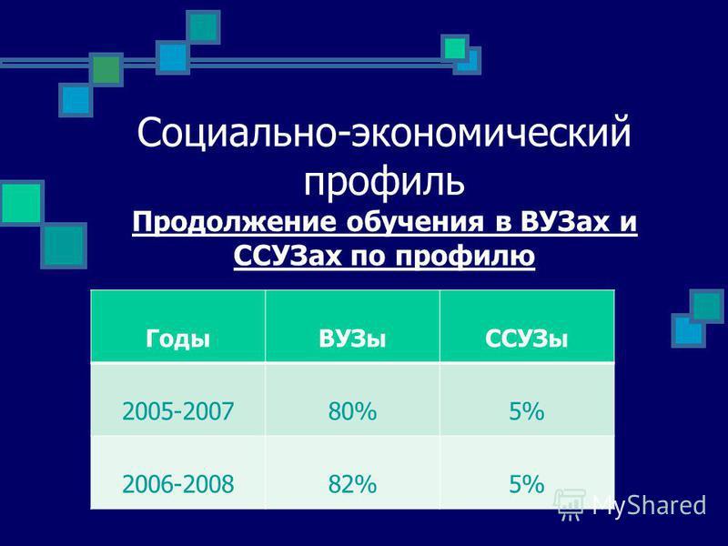 Социально-экономический профиль Продолжение обучения в ВУЗах и ССУЗах по профилю Годы ВУЗыССУЗы 2005-200780%5% 2006-200882%5%