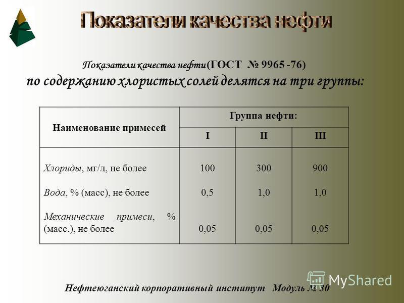 Нефтеюганский корпоративный институт Модуль 30 Показатели качества нефти (ГОСТ 9965 -76) по содержанию хлористых солей делятся на три группы: Наименование примесей Группа нефти: IIIIII Хлориды, мг/л, не более Вода, % (масс), не более Механические при
