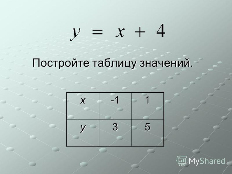 Постройте таблицу значений. Постройте таблицу значений. х 1 у 35