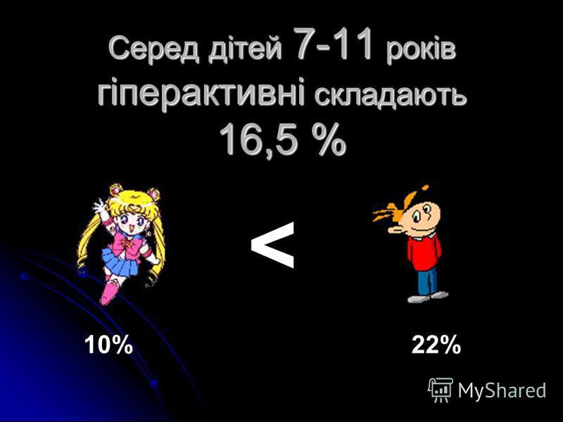 Серед дітей 7-11 років гіперактивні складають 16,5 % < 10%22%