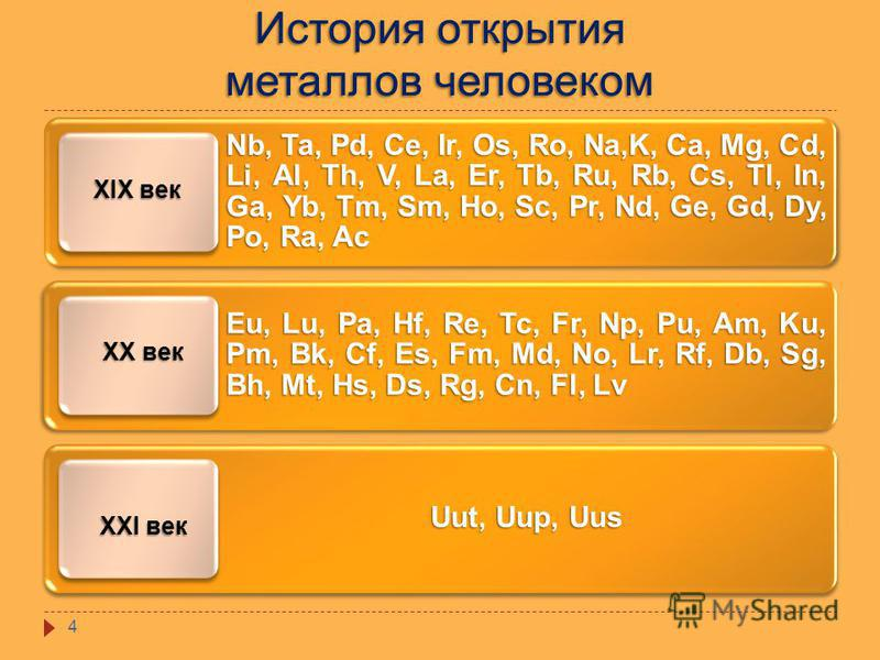 История открытия металлов человеком Nb, Ta, Pd, Ce, Ir, Os, Ro, Na,K, Ca, Mg, Cd, Li, Al, Th, V, La, Er, Tb, Ru, Rb, Cs, Tl, In, Ga, Yb, Tm, Sm, Ho, Sc, Pr, Nd, Ge, Gd, Dy, Po, Ra, Ac Eu, Lu, Pa, Hf, Re, Tc, Fr, Np, Pu, Am, Ku, Pm, Bk, Cf, Es, Fm, Md