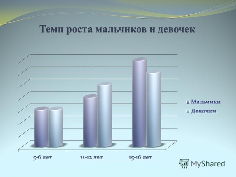 Темп роста мальчиков и девочек