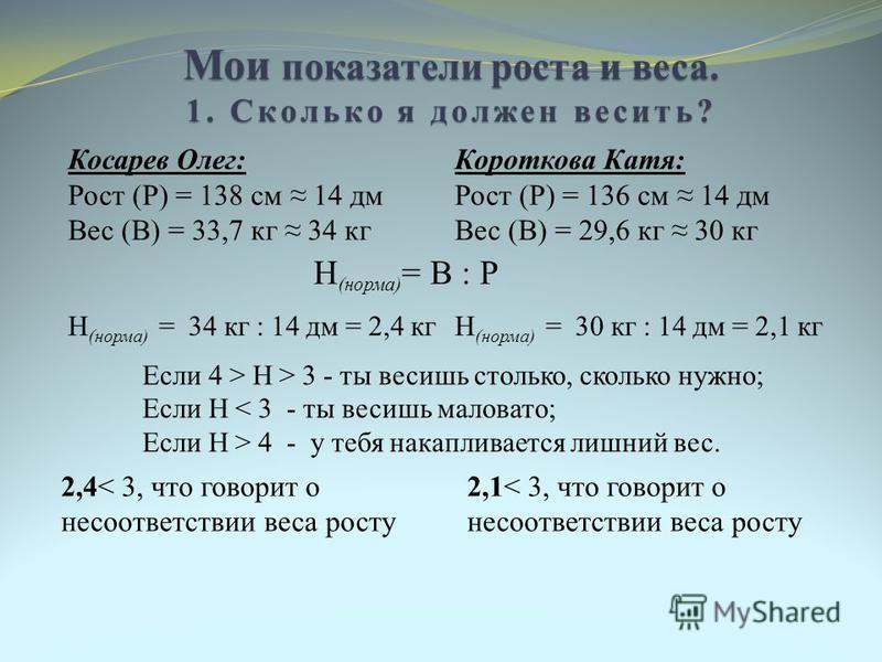 Мои показатели роста и веса. 1. Сколько я должен весить? Косарев Олег: Рост (Р) = 138 см 14 дм Вес (В) = 33,7 кг 34 кг Короткова Катя: Рост (Р) = 136 см 14 дм Вес (В) = 29,6 кг 30 кг Н (норма) = В : Р Н (норма) = 34 кг : 14 дм = 2,4 кгН (норма) = 30