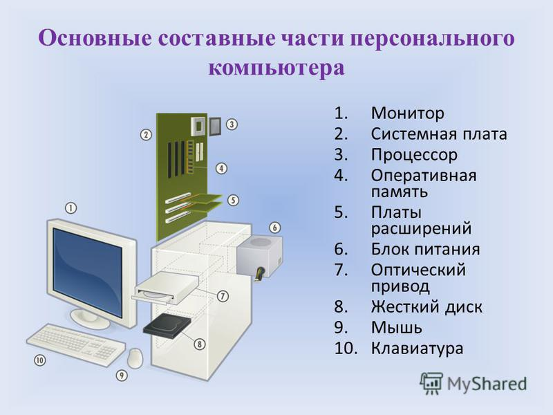 Основные составные части персонального компьютера 1. Монитор 2. Системная плата 3. Процессор 4. Оперативная память 5. Платы расширений 6. Блок питания 7. Оптический привод 8. Жесткий диск 9. Мышь 10.Клавиатура
