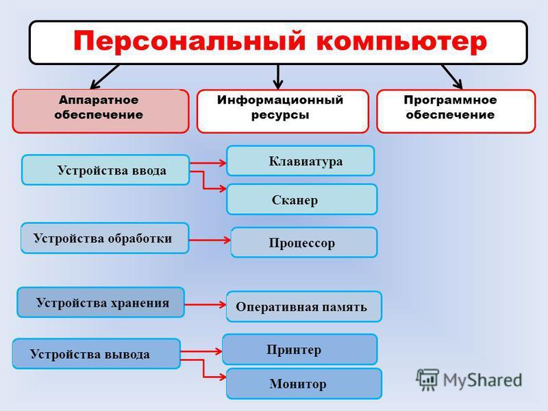 Персональный компьютер Аппаратное обеспечение Информационный ресурсы Программное обеспечение Клавиатура Аппаратное обеспечение Устройства обработки Устройства хранения Устройства вывода Устройства ввода СканерПроцессор Оперативная память ПринтерМонит