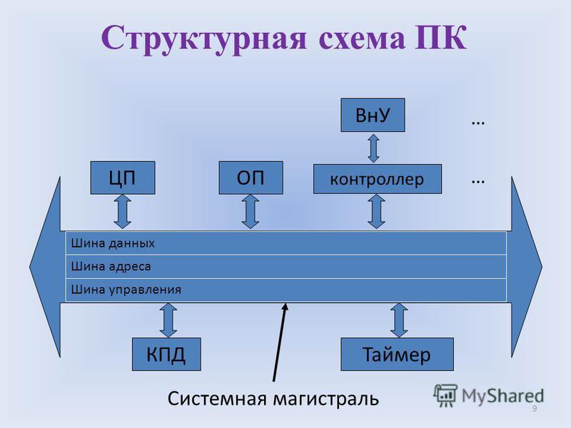 9 Структурная схема ПК Шина данных Шина адреса Шина управления ЦПОП контроллер ВнУ … … ТаймерКПД Системная магистраль