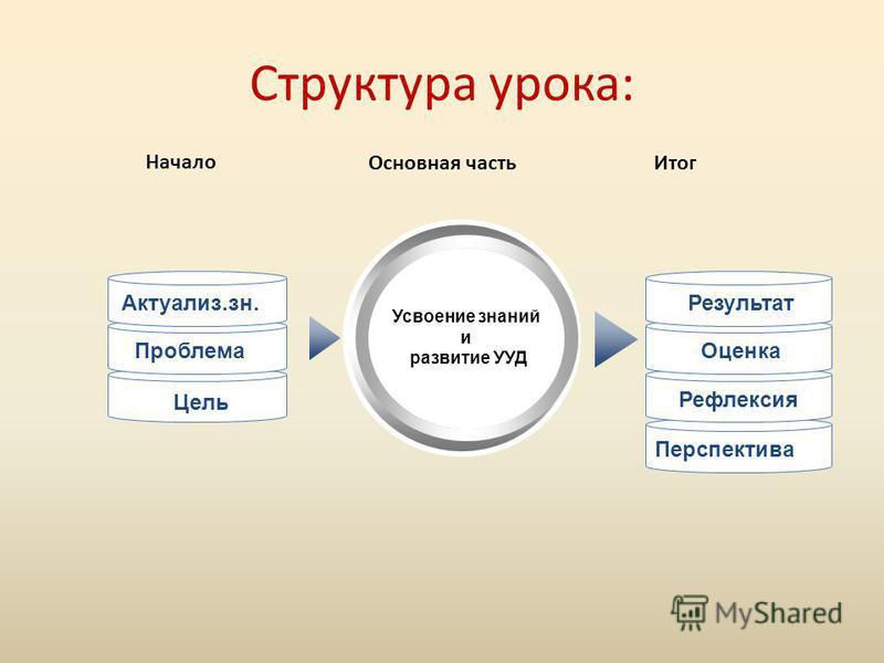 Перспектива Структура урока: Усвоение знаний и развитие УУД Актуализ.зн. Проблема Цель Результат Оценка Рефлексия Начало Основная часть Итог