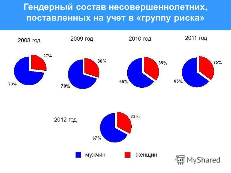 Гендерный состав несовершеннолетних, поставленных на учет в «группу риска» 2008 год 2009 год 2010 год мужчин женщин 2011 год 2012 год