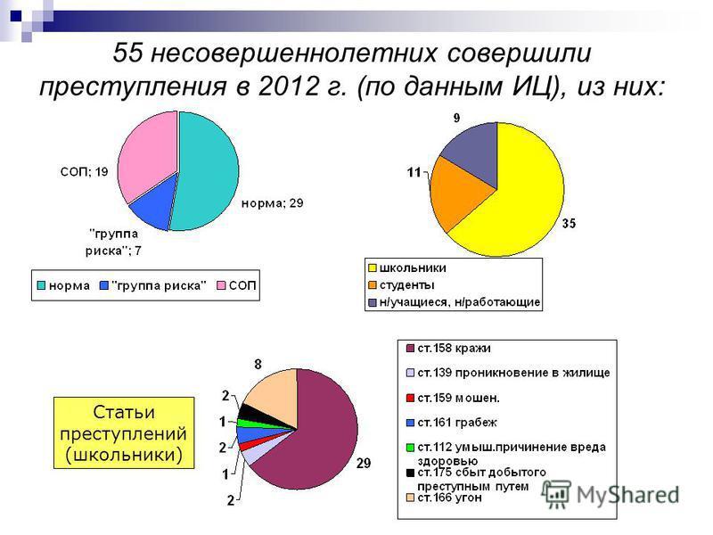 55 несовершеннолетних совершили преступления в 2012 г. (по данным ИЦ), из них: Статьи преступлений (школьники)