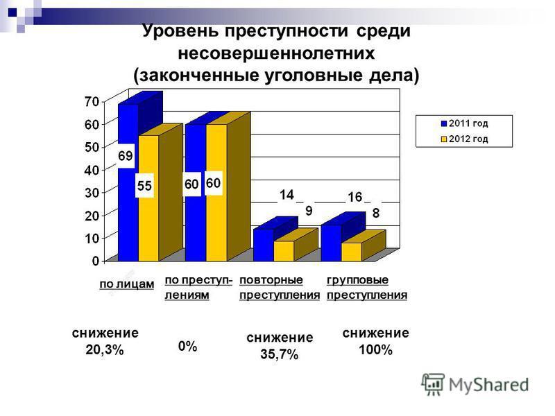 снижение 20,3% Уровень преступности среди несовершеннолетних (законченные уголовные дела) 0% снижение 35,7% по лицам по преступлениям повторные преступления групповые преступления снижение 100%