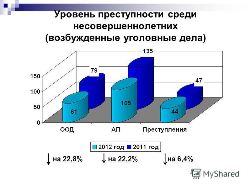 Уровень преступности среди несовершеннолетних (возбужденные уголовные дела) на 22,8% на 22,2% на 6,4%