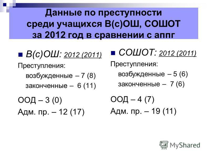 Данные по преступности среди учащихся В(с)ОШ, СОШОТ за 2012 год в сравнении с аппг В(с)ОШ: 2012 (2011) Преступления: возбужденные – 7 (8) законченные – 6 (11) ООД – 3 (0) Адм. пр. – 12 (17) СОШОТ: 2012 (2011) Преступления: возбужденные – 5 (6) законч
