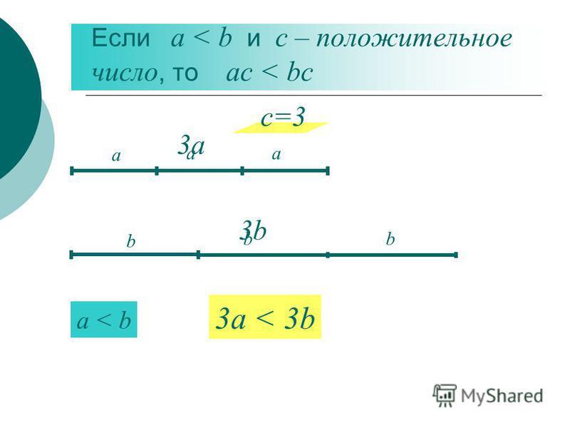 Если а < b и с – положительное число, то ас < bc а a < b 3a < 3b b c=3 а b а b 3 а 3 а 3b