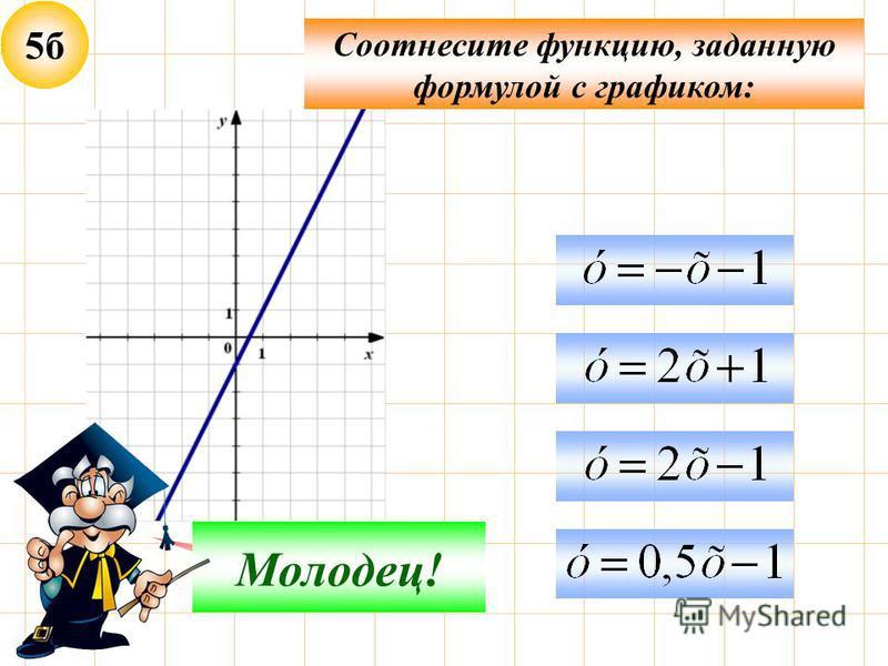 5 б Соотнесите функцию, заданную формулой с графиком: Неверно! Молодец!
