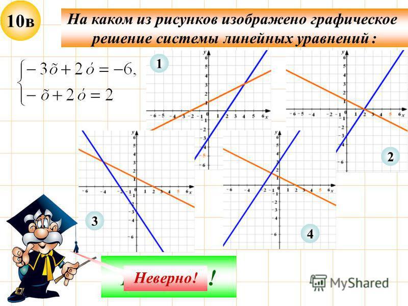 10 в На каком из рисунков изображено графическое решение системы линейных уравнений : Молодец! 1 2 4 Неверно! 3
