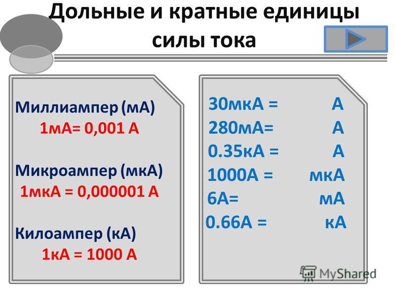 Дольные и кратные единицы силы тока Миллиампер (мА) 1 мА= 0,001 А Микроампер (мкА) 1 мкА = 0,000001 А Килоампер (кА) 1 кА = 1000 А 30 мкА = А 280 мА= А 0.35 кА = А 1000А = мкА 6А= мА 0.66А = кА