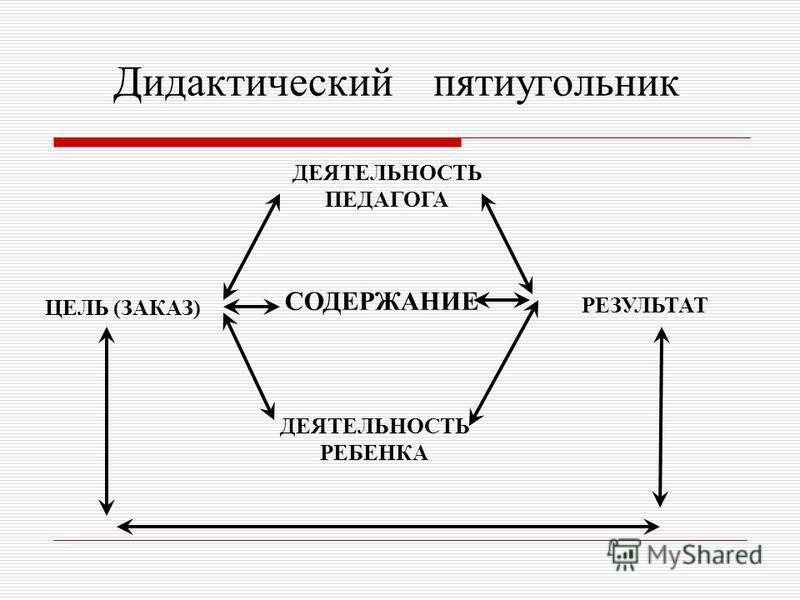 ЦЕЛЬ (ЗАКАЗ) СОДЕРЖАНИЕ ДЕЯТЕЛЬНОСТЬ ПЕДАГОГА ДЕЯТЕЛЬНОСТЬ РЕБЕНКА Дидактический пятиугольник РЕЗУЛЬТАТ