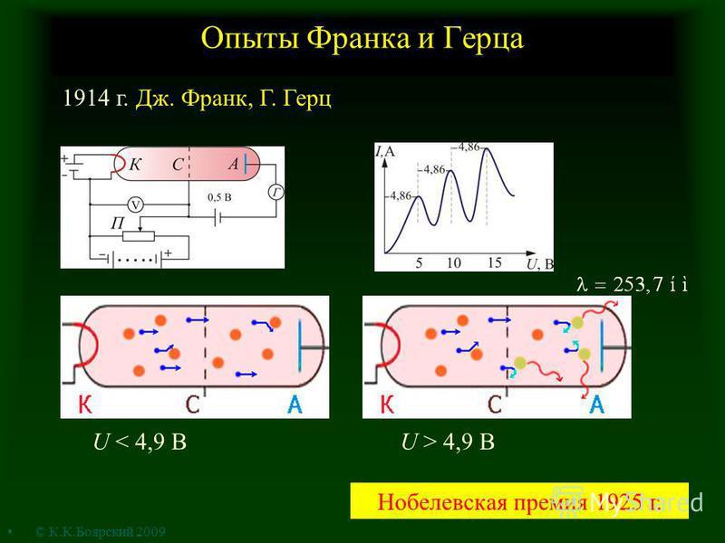 Опыты Франка и Герца 1914 г. Дж. Франк, Г. Герц Нобелевская премия 1925 г. U < 4,9 B U > 4,9 B © К.К.Боярский 2009