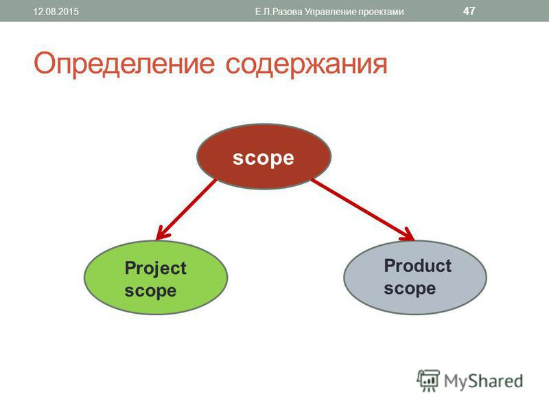 Определение содержания 12.08.2015Е.Л.Разова Управление проектами 47 scope Project scope Product scope