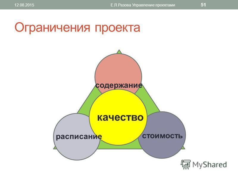 Ограничения проекта 12.08.2015Е.Л.Разова Управление проектами 51 качество содержание стоимость расписание