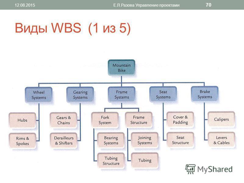 Виды WBS (1 из 5) 12.08.2015Е.Л.Разова Управление проектами 70