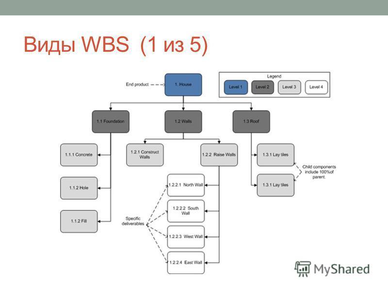 Виды WBS (1 из 5)