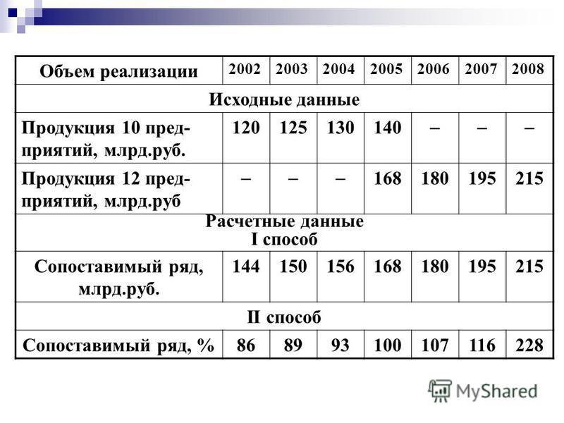 Объем реализации 2002200320042005200620072008 Исходные данные Продукция 10 пред- приятий, млрд.руб. 120125130140 Продукция 12 пред- приятий, млрд.руб 168180195215 Расчетные данные I способ Сопоставимый ряд, млрд.руб. 144150156168180195215 II способ С