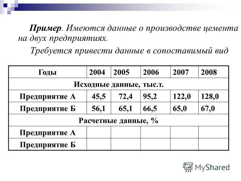 Пример. Имеются данные о производстве цемента на двух предприятиях. Требуется привести данные в сопоставимый вид Годы 20042005200620072008 Исходные данные, тыс.т. Предприятие А45,572,495,2122,0128,0 Предприятие Б56,165,166,565,067,0 Расчетные данные,