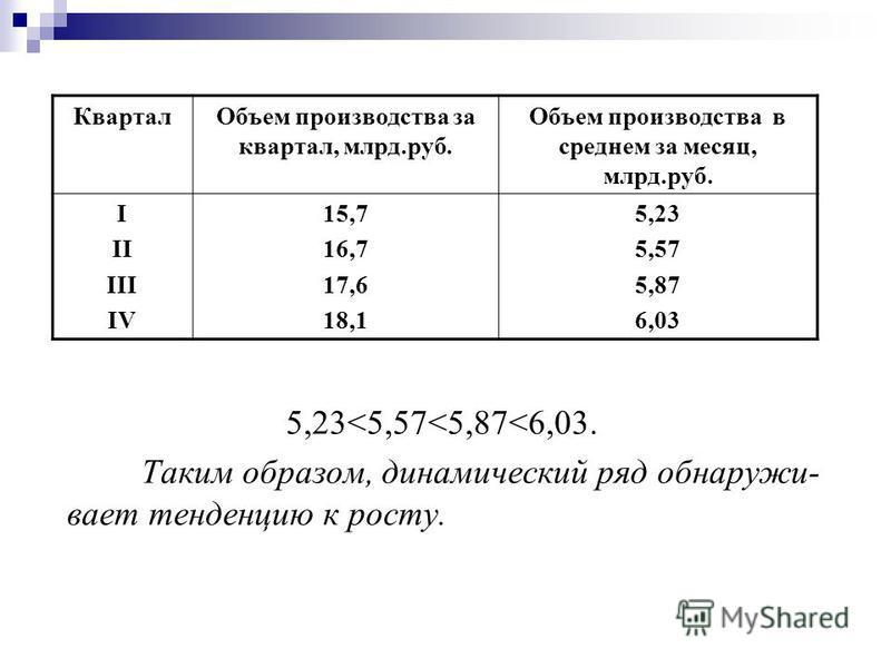5,23<5,57<5,87<6,03. Таким образом, динамический ряд обнаружи- вает тенденцию к росту. Квартал Объем производства за квартал, млрд.руб. Объем производства в среднем за месяц, млрд.руб. I II III IV 15,7 16,7 17,6 18,1 5,23 5,57 5,87 6,03