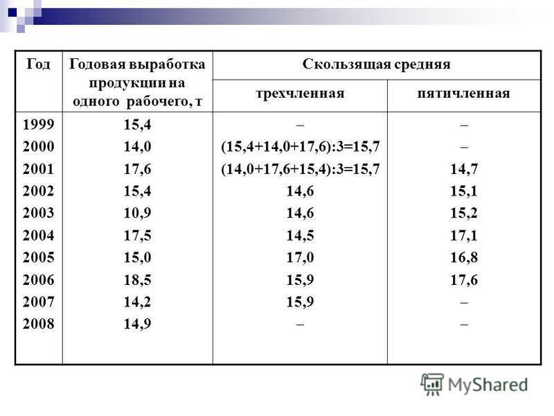 Год Годовая выработка продукции на одного рабочего, т Скользящая средняя трехчленнаяпятичленная 1999 2000 2001 2002 2003 2004 2005 2006 2007 2008 15,4 14,0 17,6 15,4 10,9 17,5 15,0 18,5 14,2 14,9 (15,4+14,0+17,6):3=15,7 (14,0+17,6+15,4):3=15,7 14,6 1