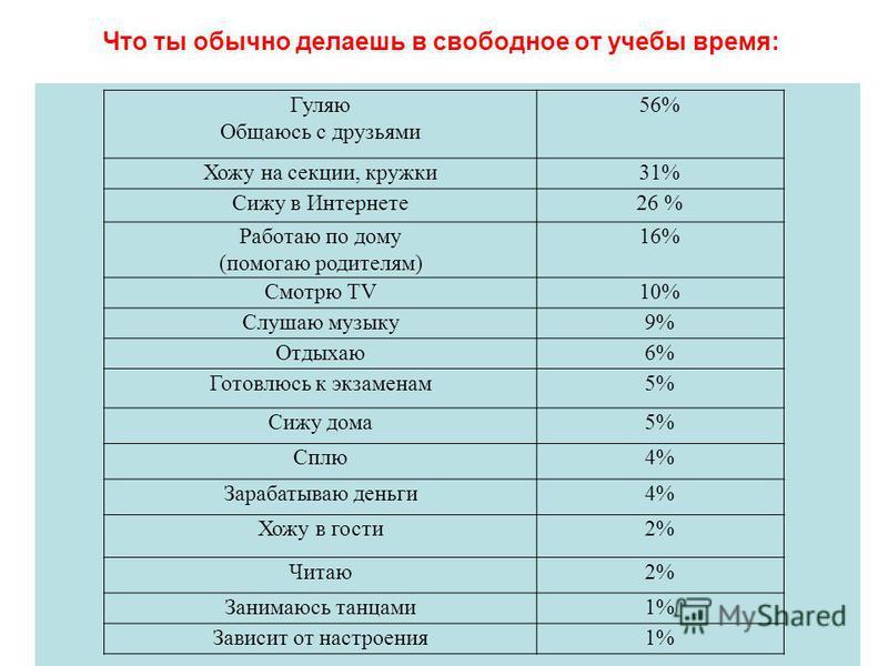 Что ты обычно делаешь в свободное от учебы время: Гуляю Общаюсь с друзьями 56% Хожу на секции, кружки 31% Сижу в Интернете 26 % Работаю по дому (помогаю родителям) 16% Смотрю TV10% Слушаю музыку 9% Отдыхаю 6% Готовлюсь к экзаменам 5% Сижу дома 5% Спл