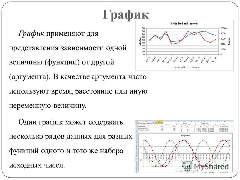 График График применяют для представления зависимости одной величины (функции) от другой (аргумента). В качестве аргумента часто используют время, расстояние или иную переменную величину. Один график может содержать несколько рядов данных для разных