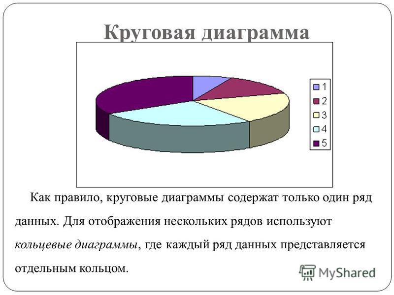 Круговая диаграмма Как правило, круговые диаграммы содержат только один ряд данных. Для отображения нескольких рядов используют кольцевые диаграммы, где каждый ряд данных представляется отдельным кольцом.