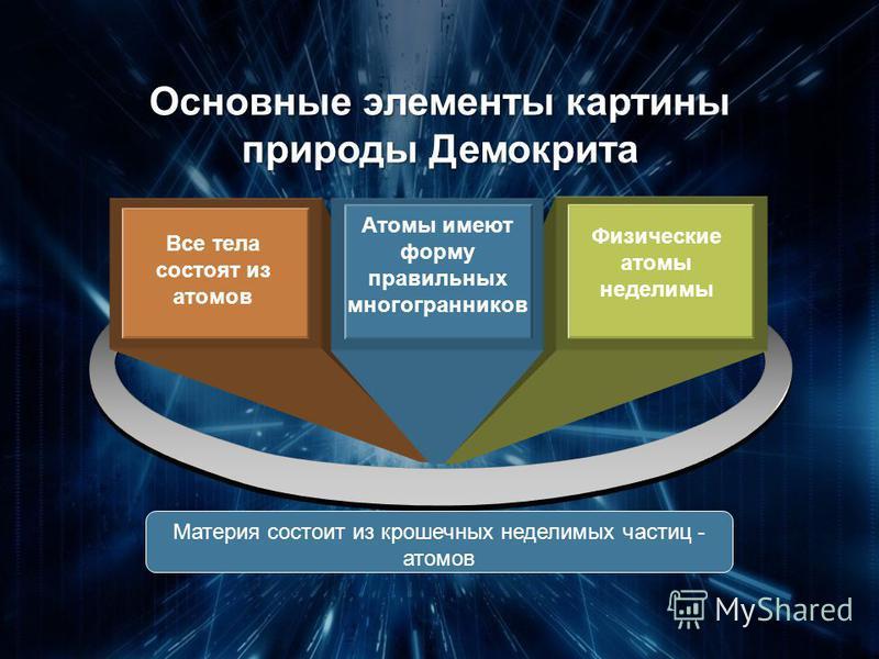 Все тела состоят из атомов Атомы имеют форму правильных многогранников Физические атомы неделимы Основные элементы картины природы Демокрита Материя состоит из крошечных неделимых частиц - атомов