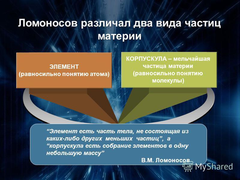 КОРПУСКУЛА – мельчайшая частица материи (равносильно понятию молекулы) ЭЛЕМЕНТ (равносильно понятию атома) Ломоносов различал два вида частиц материи Элемент есть часть тела, не состоящая из каких-либо других меньших частиц, а корпускула есть собрани