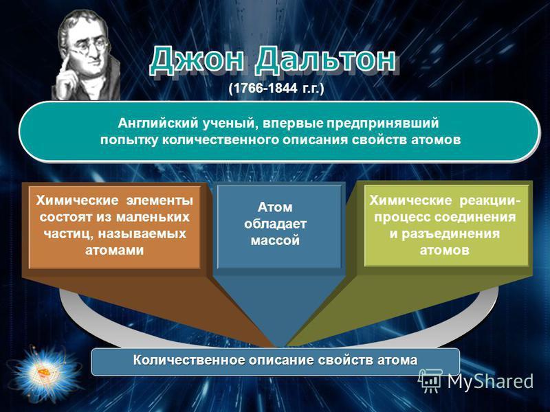 Английский ученый, впервые предпринявший попытку количественного описания свойств атомов (1766-1844 г.г.) Химические элементы состоят из маленьких частиц, называемых атомами Химические реакции- процесс соединения и разъединения атомов Атом обладает м