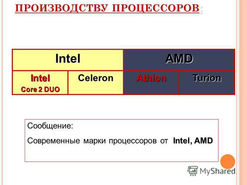 В ЕДУЩИЕ ФИРМЫ ПО ПРОИЗВОДСТВУ ПРОЦЕССОРОВ : IntelAMD Intel Сore 2 DUO CeleronAthlonTurion Сообщение: Intel, AMD Современные марки процессоров от Intel, AMD
