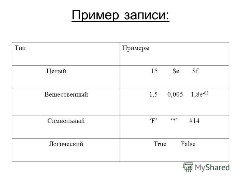 Пример записи: Тип Примеры Целый 15 $e $f Вещественный 1,5 0,005 1,8e -03 СимвольныйF * #14 ЛогическийTrue False