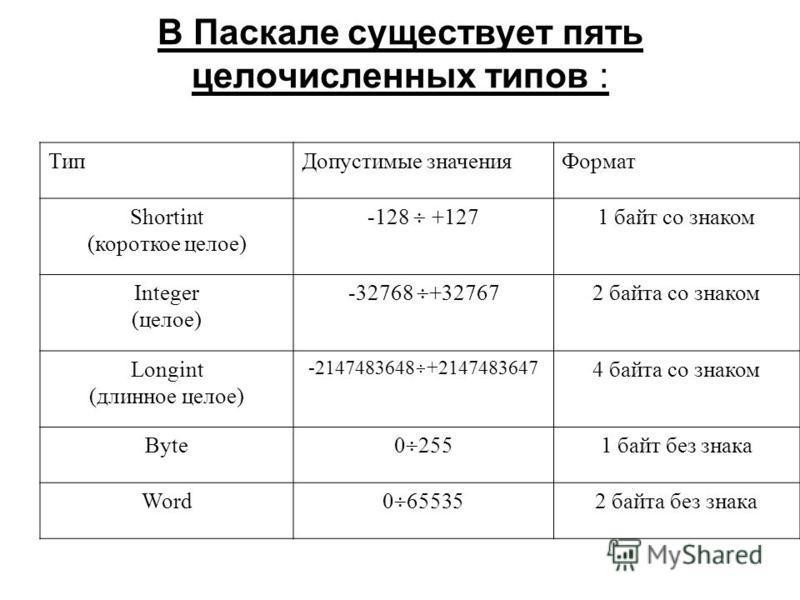 В Паскале существует пять целочисленных типов : Тип Допустимые значения Формат Shortint (короткое целое) -128 +127 1 байт со знаком Integer (целое) -32768 +32767 2 байта со знаком Longint (длинное целое) -2147483648 +2147483647 4 байта со знаком Byte