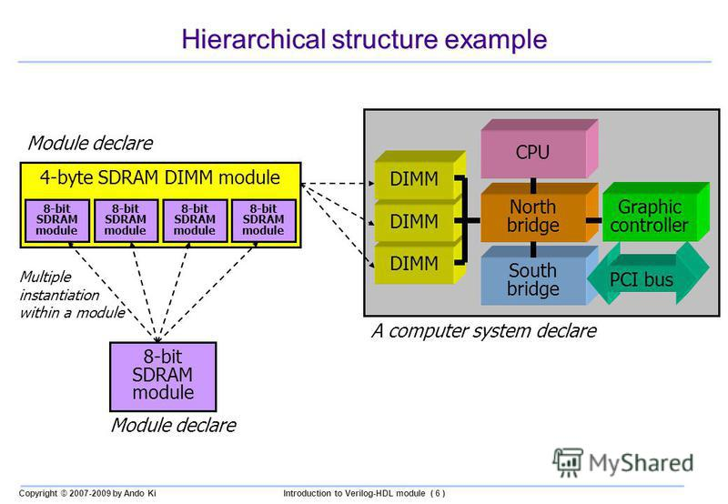 Copyright © 2007-2009 by Ando KiIntroduction to Verilog-HDL module ( 6 ) Hierarchical structure example 8-bit SDRAM module 4-byte SDRAM DIMM module 8-bit SDRAM module CPU North bridge South bridge Graphic controller DIMM PCI bus Module declare Multip