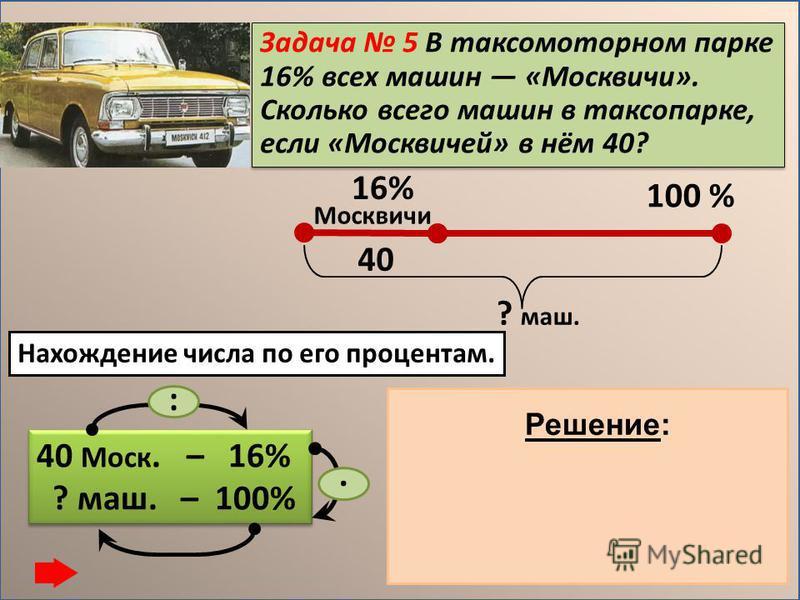 Задача 5 В таксомоторном парке 16% всех машин «Москвичи». Сколько всего машин в таксопарке, если «Москвичей» в нём 40? 40 Моск. – 16% ? маш. – 100% 40 Моск. – 16% ? маш. – 100% :. 16% 100 % Москвичи ? маш. 40 1) 40 : 16 = 2,5 (маш.) – 1% 2) 2,5. 100