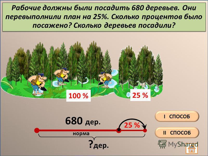 Рабочие должны были посадить 680 деревьев. Они перевыполнили план на 25%. Сколько процентов было посажено? Сколько деревьев посадили? 25 % 680 дер. ? дер. норма 25 % 100 % II СПОСОБ I СПОСОБ