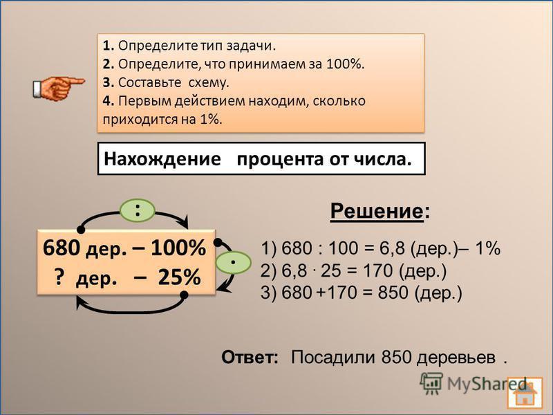1. Определите тип задачи. 2. Определите, что принимаем за 100%. 3. Составьте схему. 4. Первым действием находим, сколько приходится на 1%. 1. Определите тип задачи. 2. Определите, что принимаем за 100%. 3. Составьте схему. 4. Первым действием находим