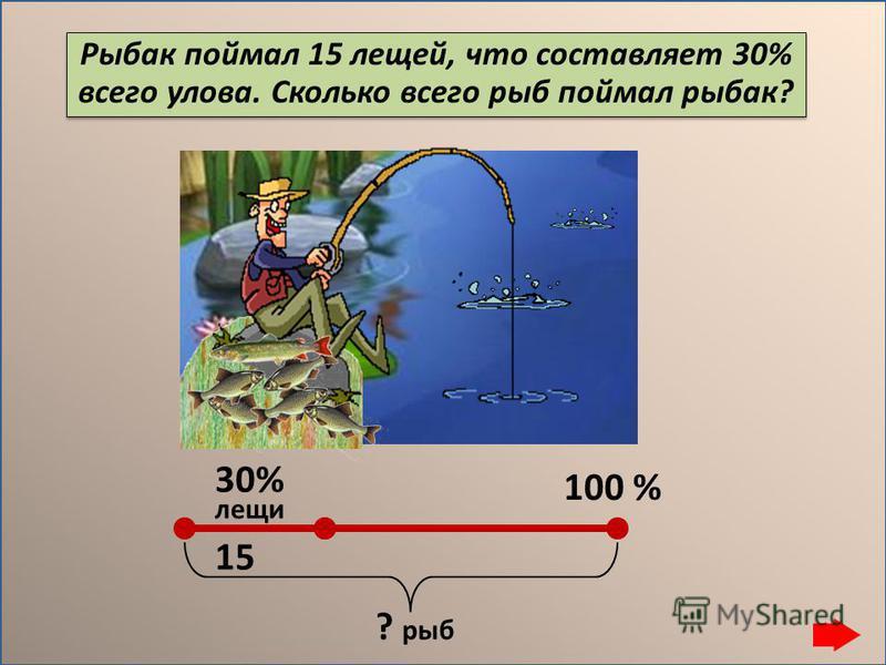 Рыбак поймал 15 лещей, что составляет 30% всего улова. Сколько всего рыб поймал рыбак? 30% 100 % лещи ? рыб 15