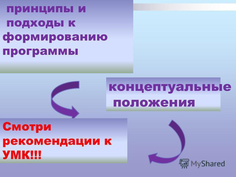 принципы и подходы к формированию программы концептуальные положения Смотри рекомендации к УМК!!!