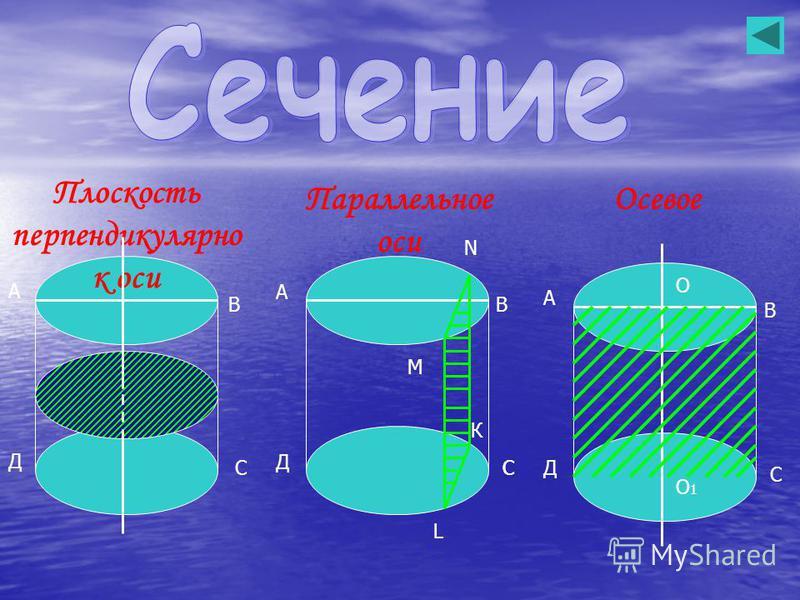 А В С Д О О1О1 А В С Д С М N L К А В С Д Осевое Параллельное оси Плоскость перпендикулярно к оси