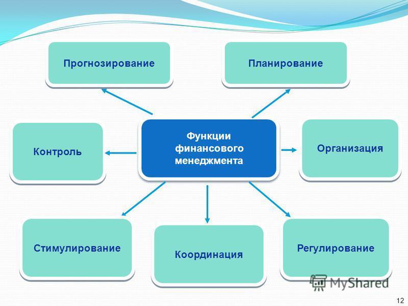 Функции финансового менеджмента Функции финансового менеджмента Контроль Организация Регулирование Координация Прогнозирование Планирование Стимулирование 12