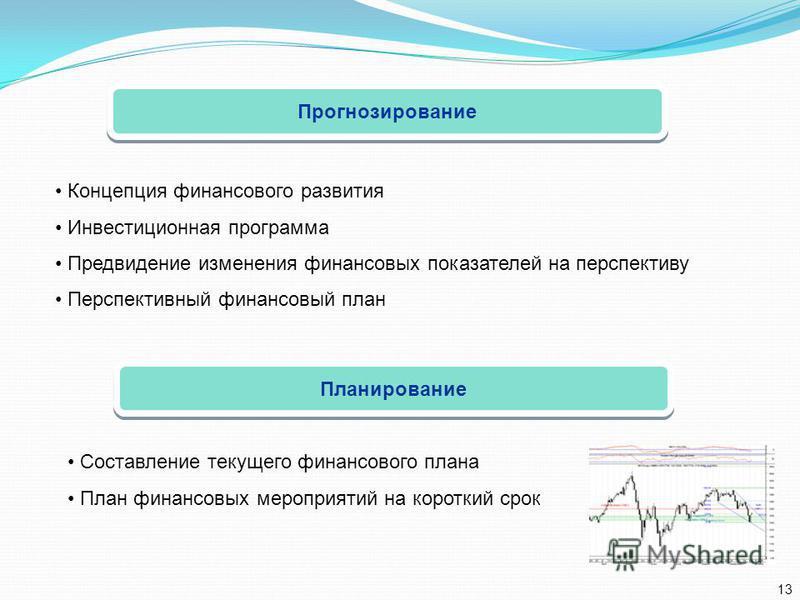 Прогнозирование Концепция финансового развития Инвестиционная программа Предвидение изменения финансовых показателей на перспективу Перспективный финансовый план Планирование Составление текущего финансового плана План финансовых мероприятий на корот