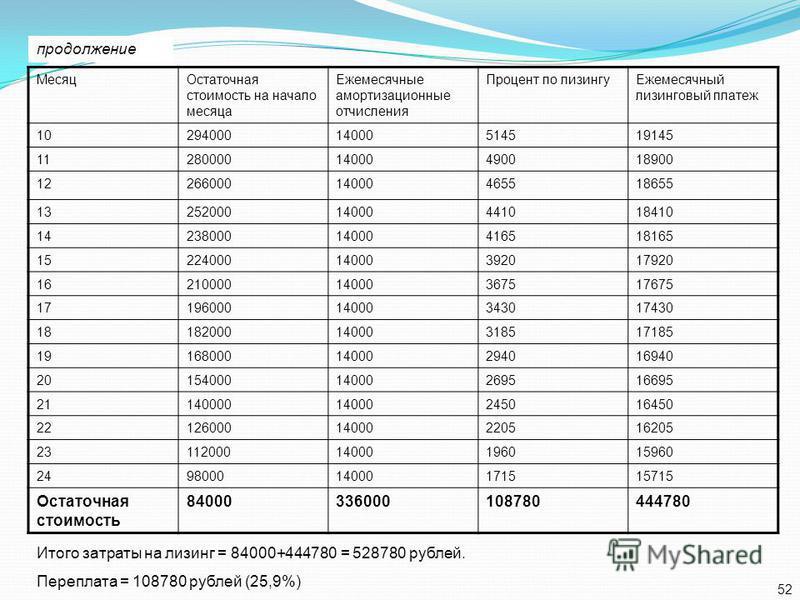 Месяц Остаточная стоимость на начало месяца Ежемесячные амортизационные отчисления Процент по лизингу Ежемесячный лизинговый платеж 1029400014000514519145 1128000014000490018900 1226600014000465518655 1325200014000441018410 1423800014000416518165 152